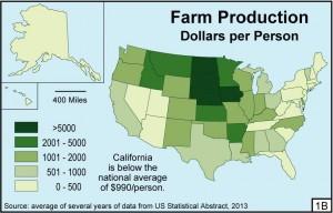 Figure 1B Farm Production per Person